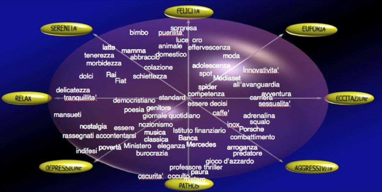 mappa_psicolinguistica